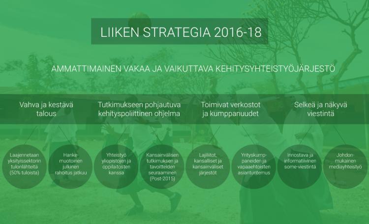 strategiakaavio